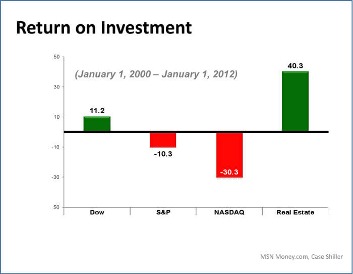 investing in real estate vs stocks chart