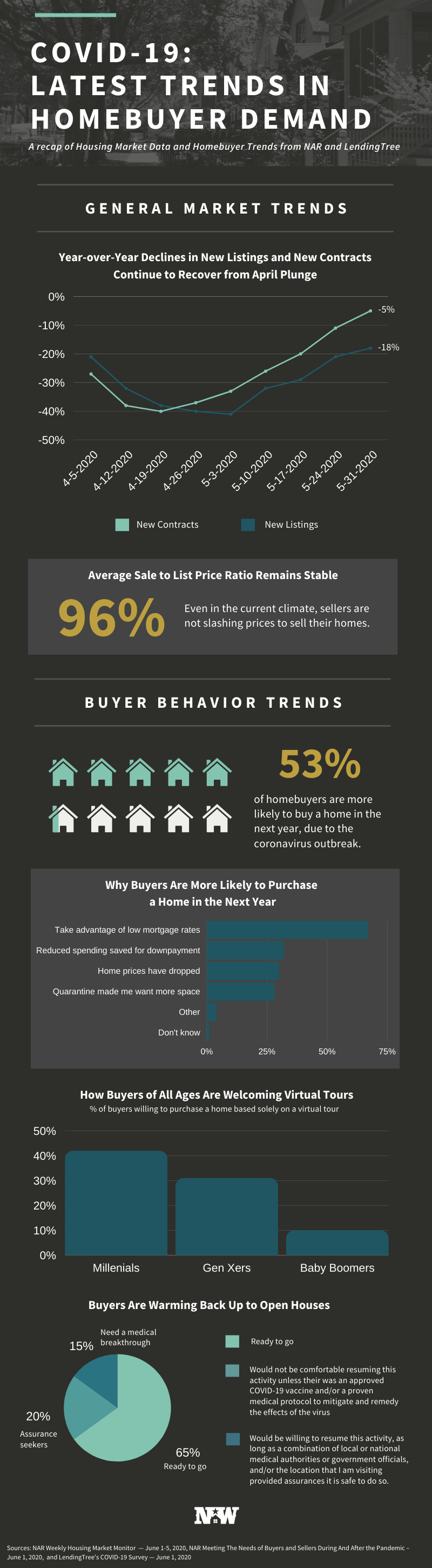 COVID-19: latest trends in homebuyer demand
