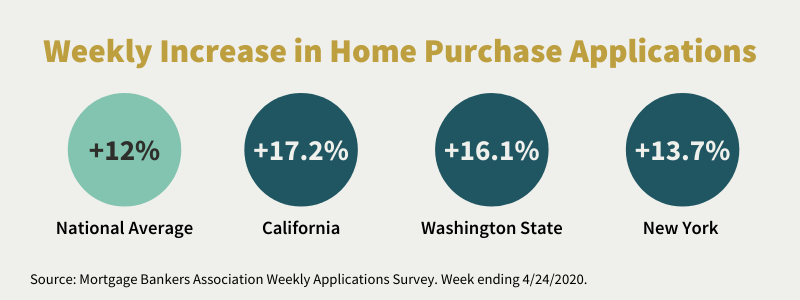 weekly increase in home purchase applications chart