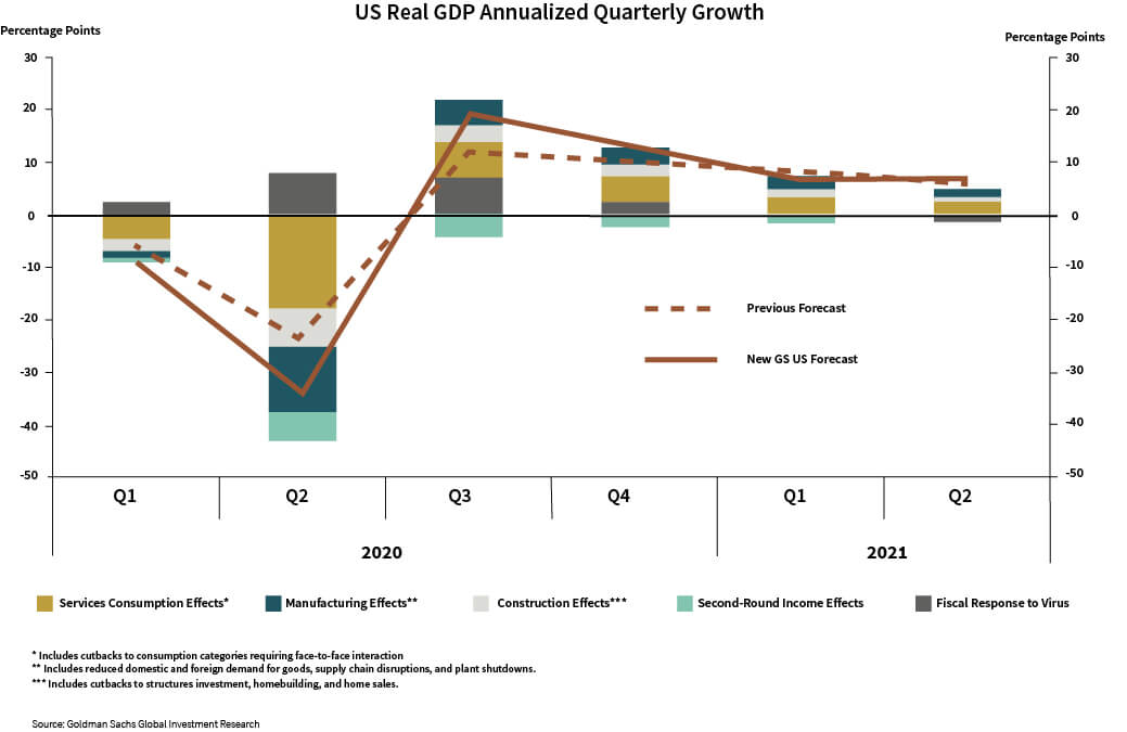 US Real GDP Annualized Quarterly Growth chart