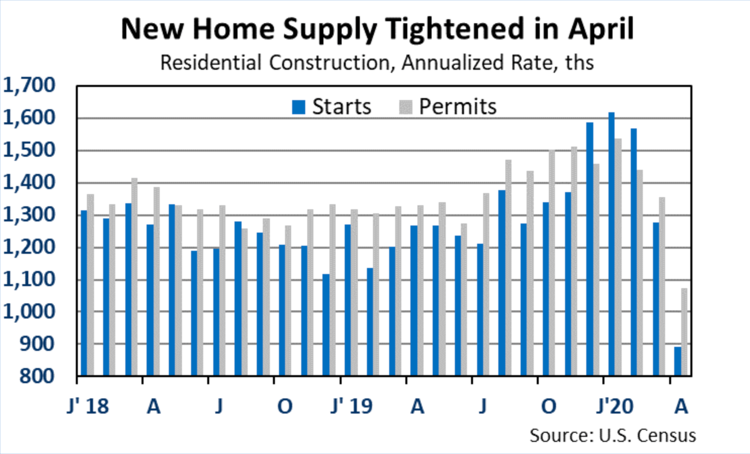 new home supply graph